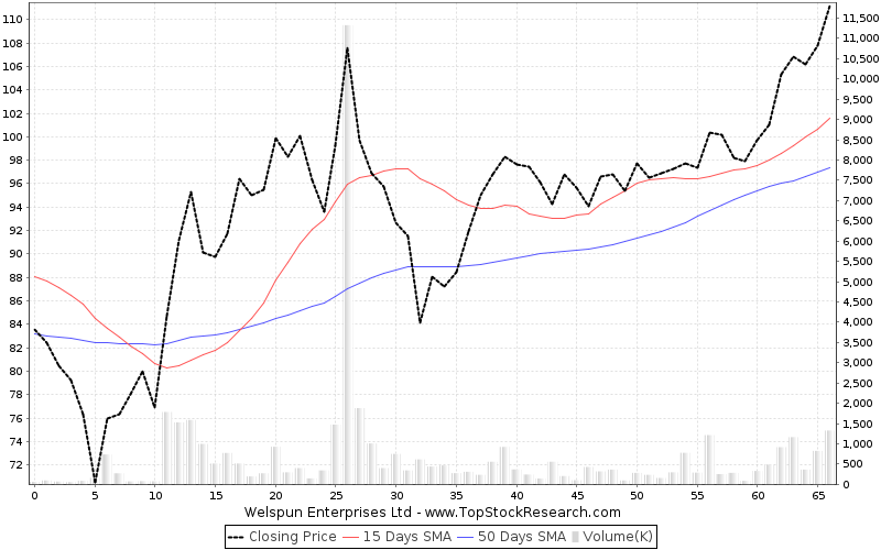ThreeMonths Chart for Welspun Enterprises Ltd