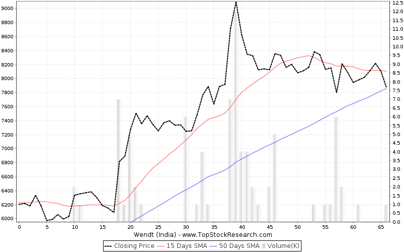 ThreeMonths Chart for Wendt (India)
