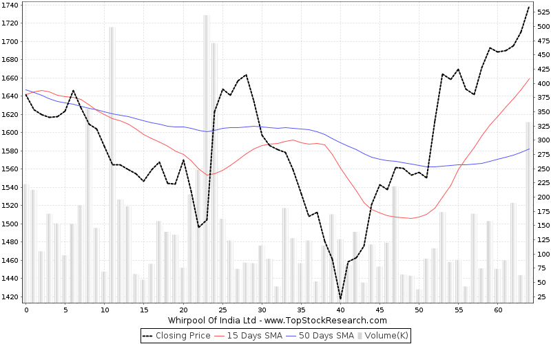 ThreeMonths Chart for Whirpool Of India Ltd