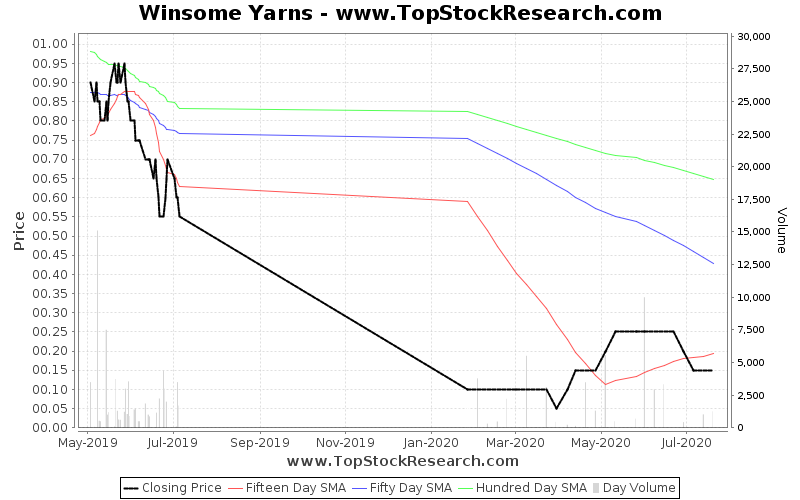 ThreeMonths Chart for Winsome Yarns