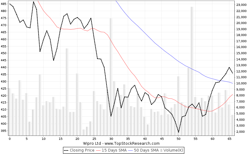 ThreeMonths Chart for Wipro Ltd