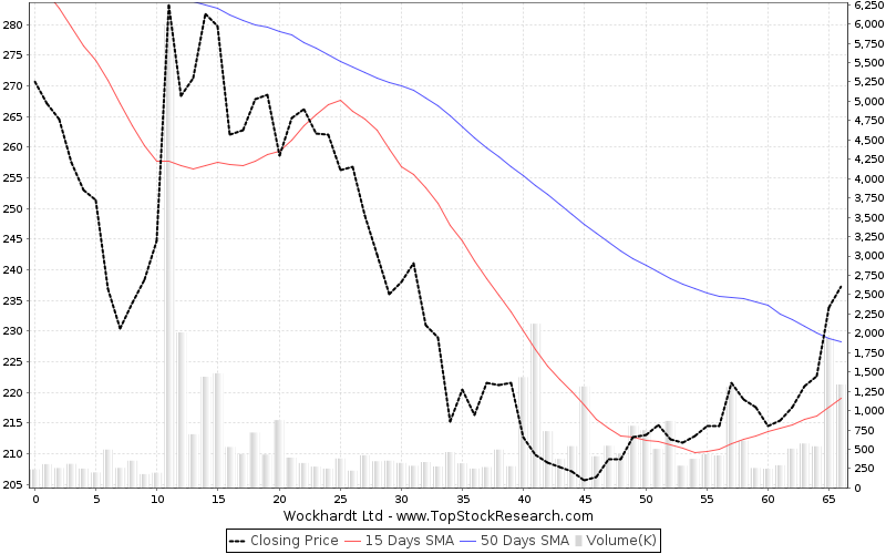 ThreeMonths Chart for Wockhardt Ltd