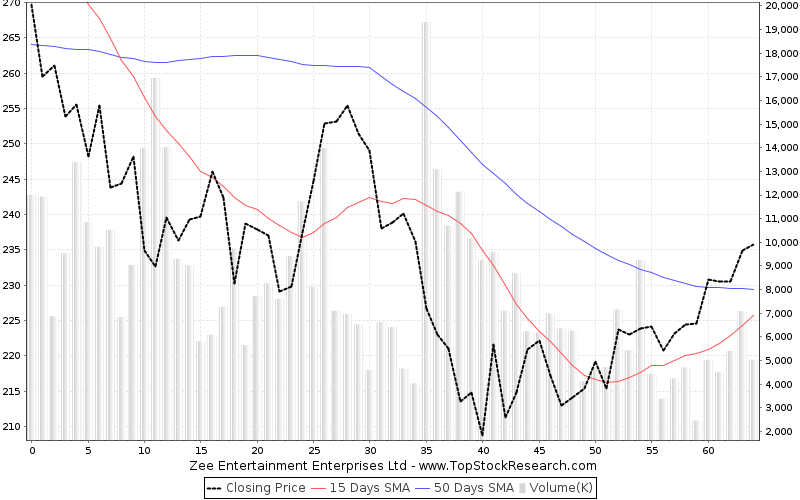 ThreeMonths Chart for Zee Entertainment Enterprises Ltd