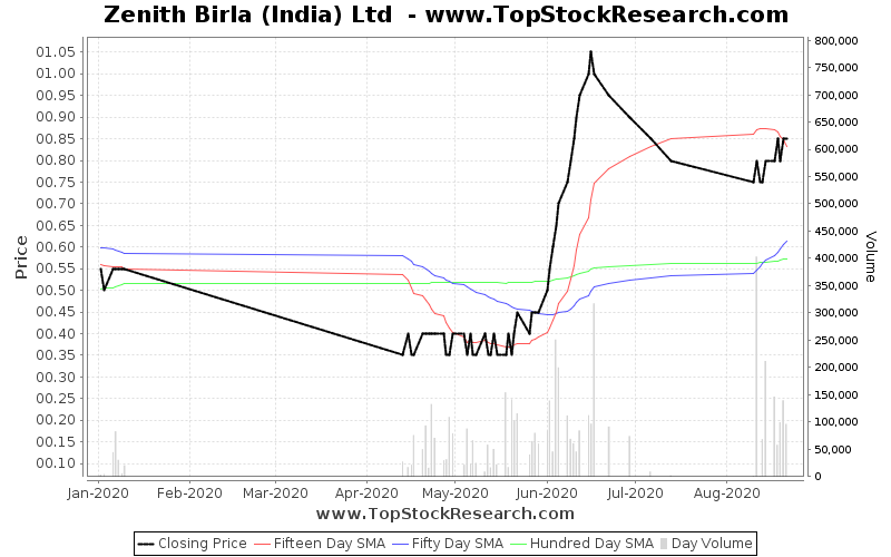 ThreeMonths Chart for Zenith Birla (India) Ltd