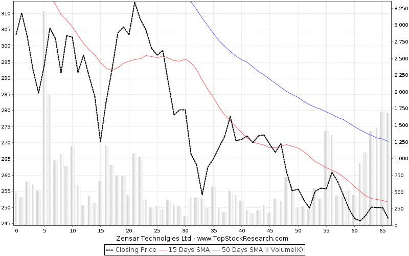 ThreeMonths Chart for Zensar Technolgies Ltd