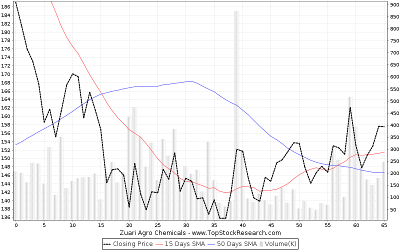 ThreeMonths Chart for Zuari Agro Chemicals