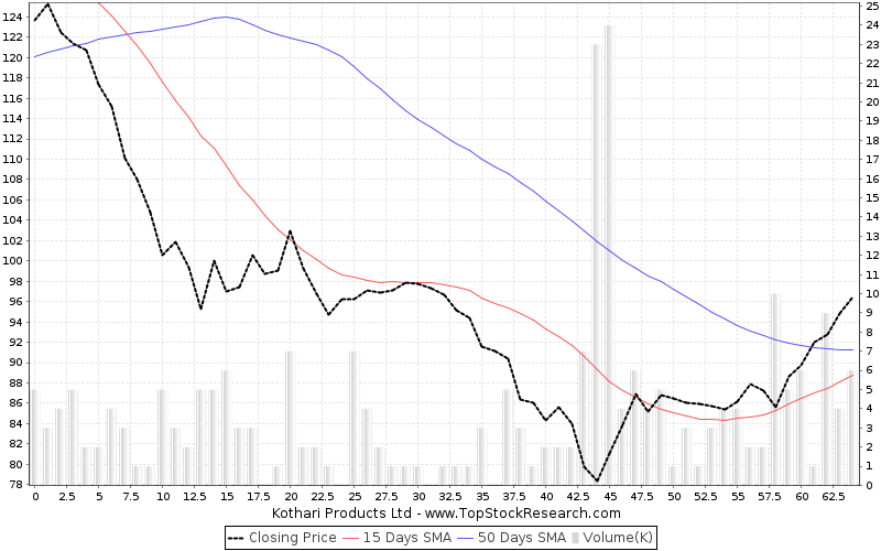 ThreeMonths Chart for  Kothari Products Ltd