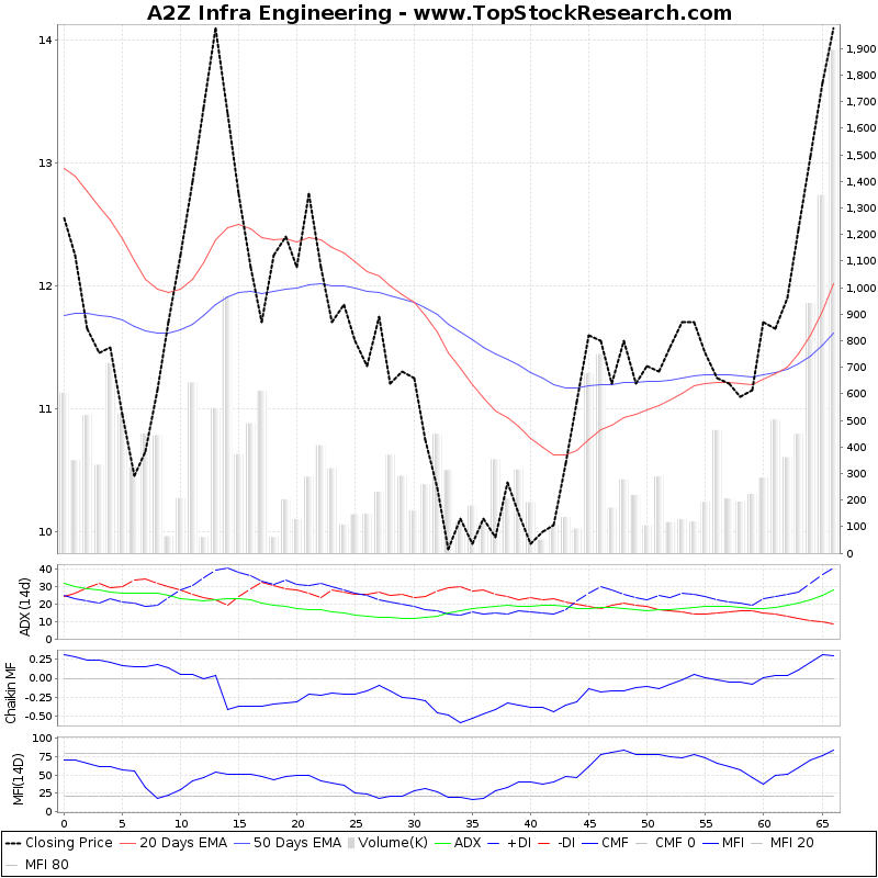 ThreeMonthsTechnicalAnalysis Technical Chart for A2Z Infra Engineering