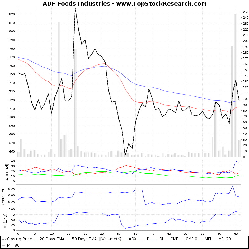 ThreeMonthsTechnicalAnalysis Technical Chart for ADF Foods Industries