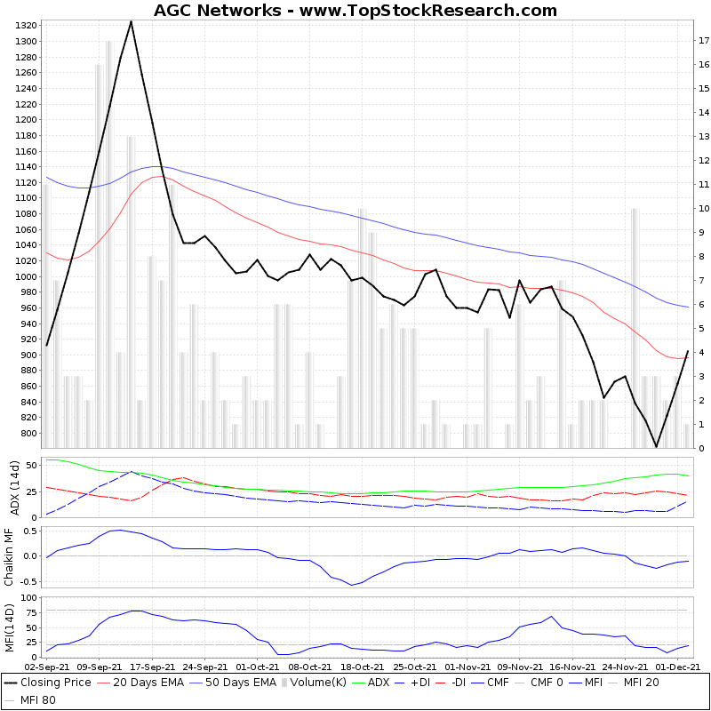 ThreeMonthsTechnicalAnalysis Technical Chart for AGC Networks
