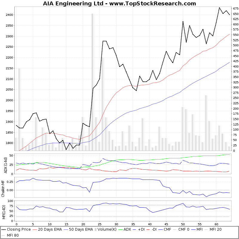 ThreeMonthsTechnicalAnalysis Technical Chart for AIA Engineering Ltd