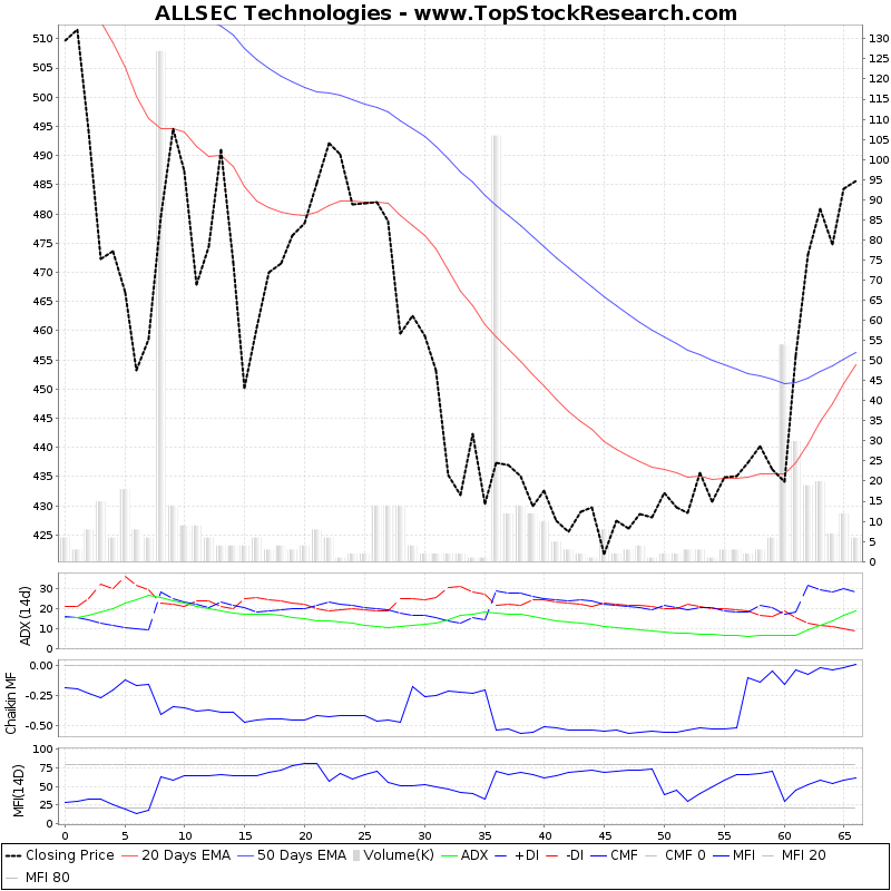 ThreeMonthsTechnicalAnalysis Technical Chart for ALLSEC Technologies