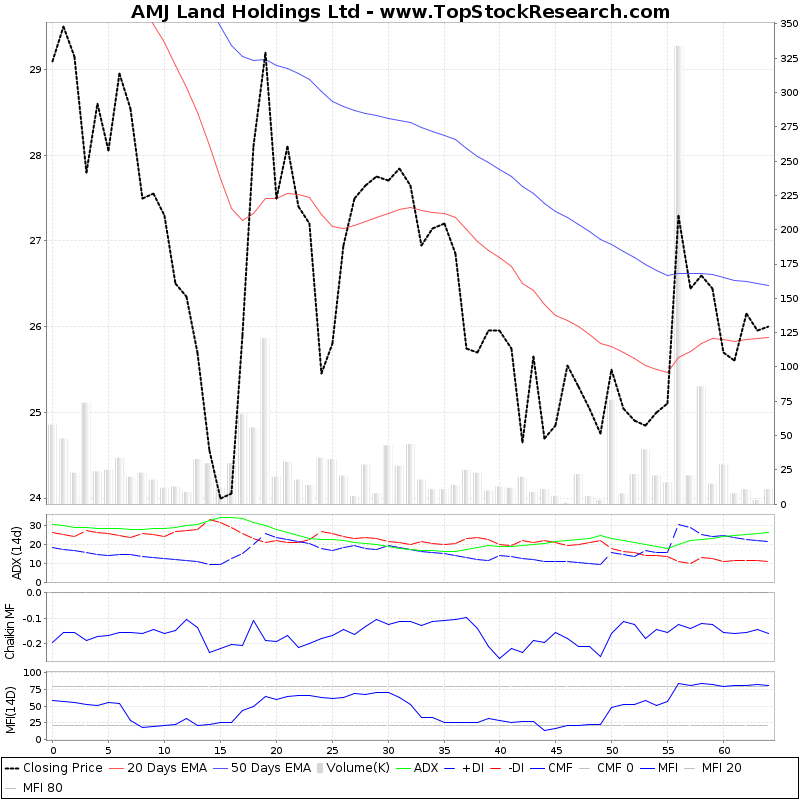 ThreeMonthsTechnicalAnalysis Technical Chart for AMJ Land Holdings Ltd
