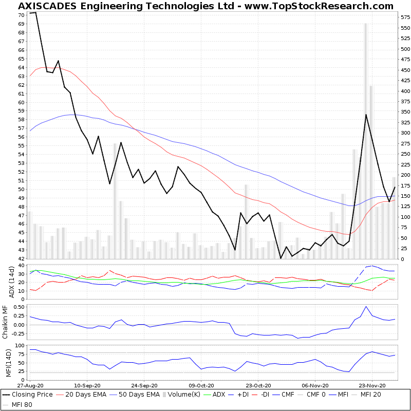 ThreeMonthsTechnicalAnalysis Technical Chart for AXISCADES Engineering Technologies Ltd