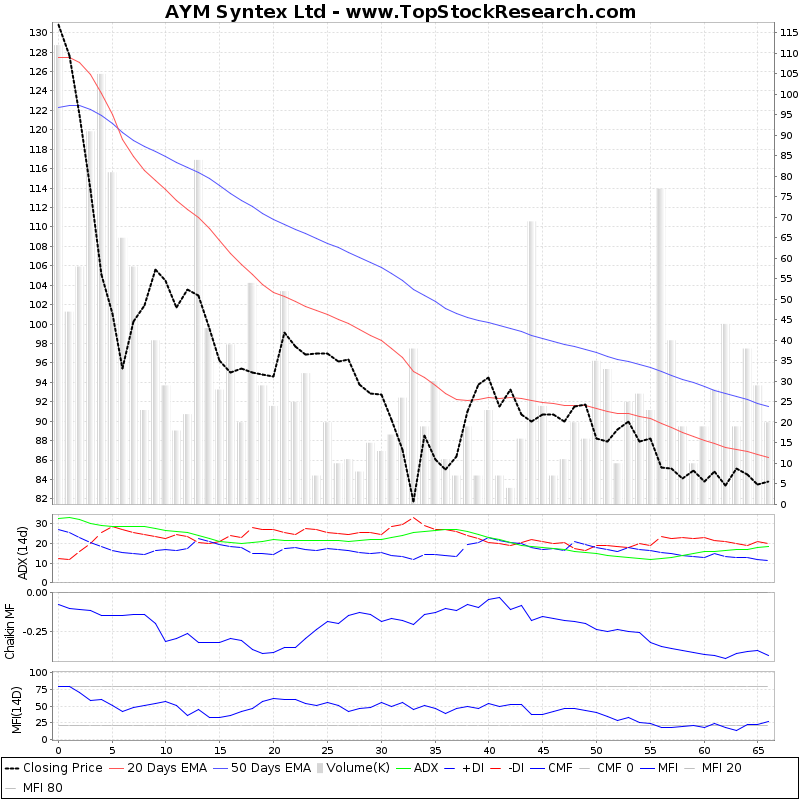 ThreeMonthsTechnicalAnalysis Technical Chart for AYM Syntex Ltd