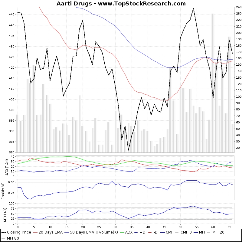 ThreeMonthsTechnicalAnalysis Technical Chart for Aarti Drugs