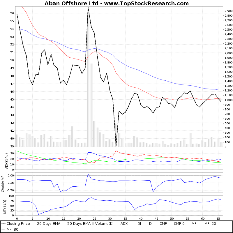 ThreeMonthsTechnicalAnalysis Technical Chart for Aban Offshore Ltd