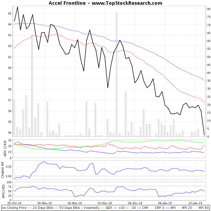 ThreeMonthsTechnicalAnalysis Technical Chart for Accel Frontline