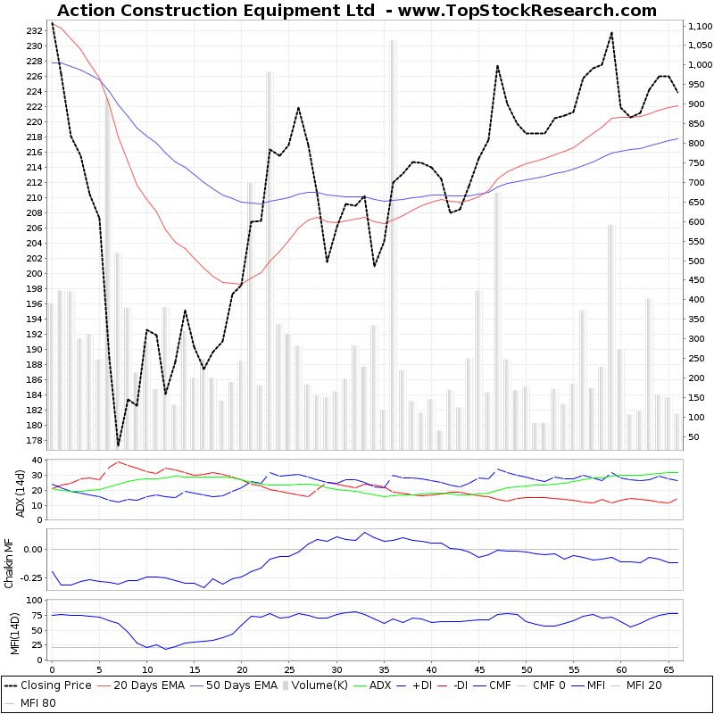 ThreeMonthsTechnicalAnalysis Technical Chart for Action Construction Equipment Ltd