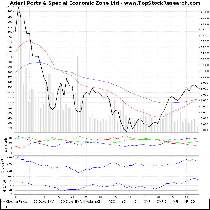 ThreeMonthsTechnicalAnalysis Technical Chart for Adani Ports Special Economic Zone Ltd