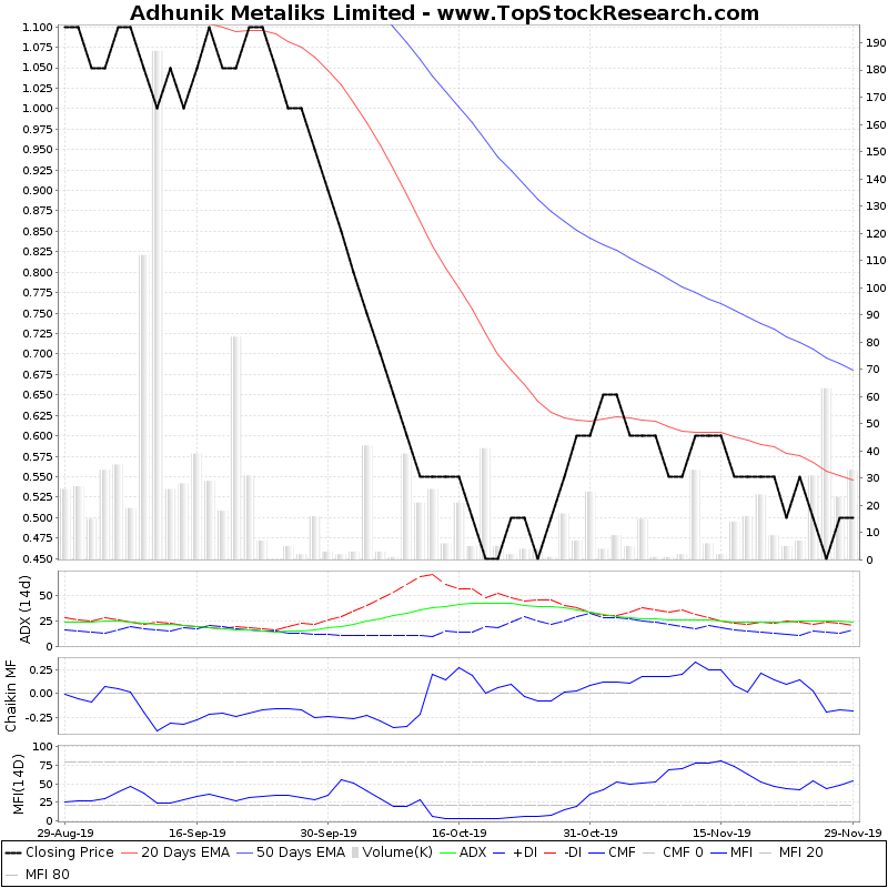 ThreeMonthsTechnicalAnalysis Technical Chart for Adhunik Metaliks Limited