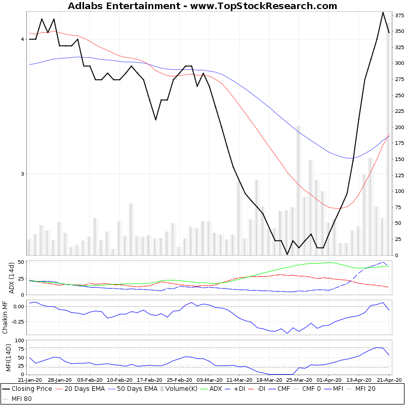 ThreeMonthsTechnicalAnalysis Technical Chart for Adlabs Entertainment