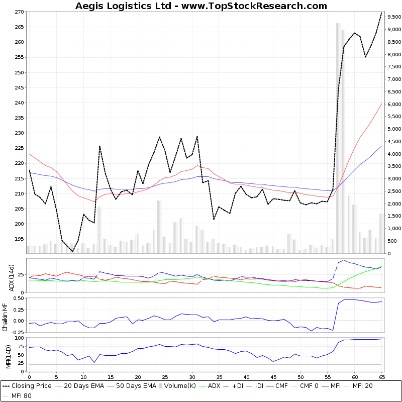 ThreeMonthsTechnicalAnalysis Technical Chart for Aegis Logistics Ltd