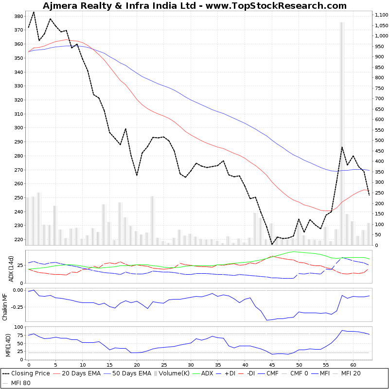 ThreeMonthsTechnicalAnalysis Technical Chart for Ajmera Realty Infra India Ltd