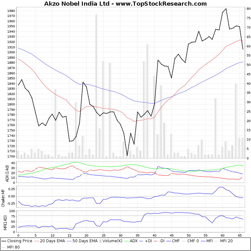 ThreeMonthsTechnicalAnalysis Technical Chart for Akzo Nobel India Ltd