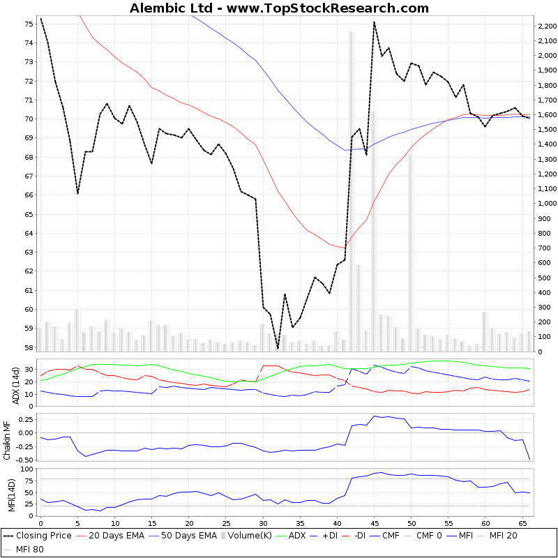 ThreeMonthsTechnicalAnalysis Technical Chart for Alembic Ltd
