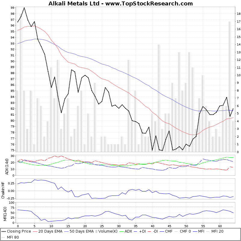 ThreeMonthsTechnicalAnalysis Technical Chart for Alkali Metals Ltd