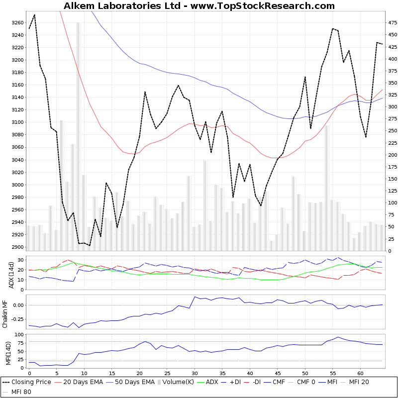 ThreeMonthsTechnicalAnalysis Technical Chart for Alkem Laboratories Ltd