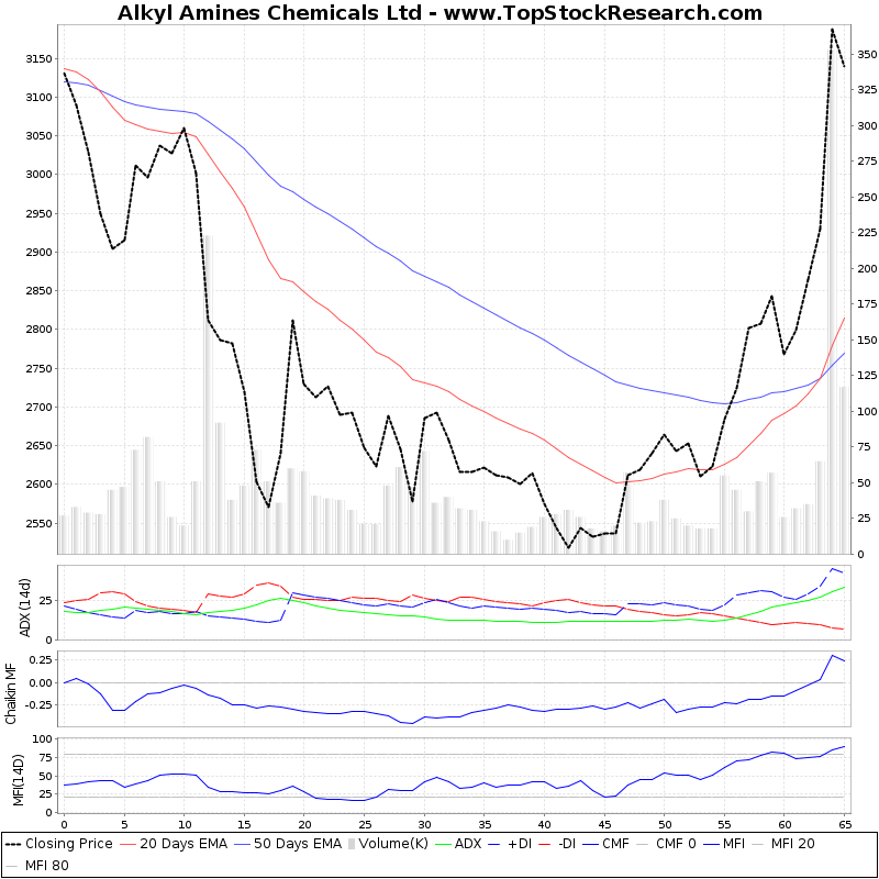 ThreeMonthsTechnicalAnalysis Technical Chart for Alkyl Amines Chemicals Ltd