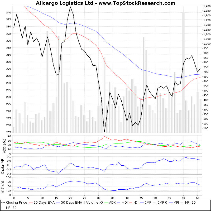 ThreeMonthsTechnicalAnalysis Technical Chart for Allcargo Logistics Ltd