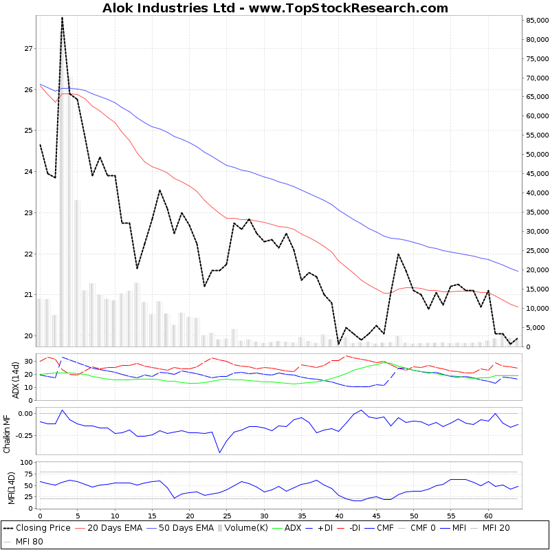 ThreeMonthsTechnicalAnalysis Technical Chart for Alok Industries Ltd