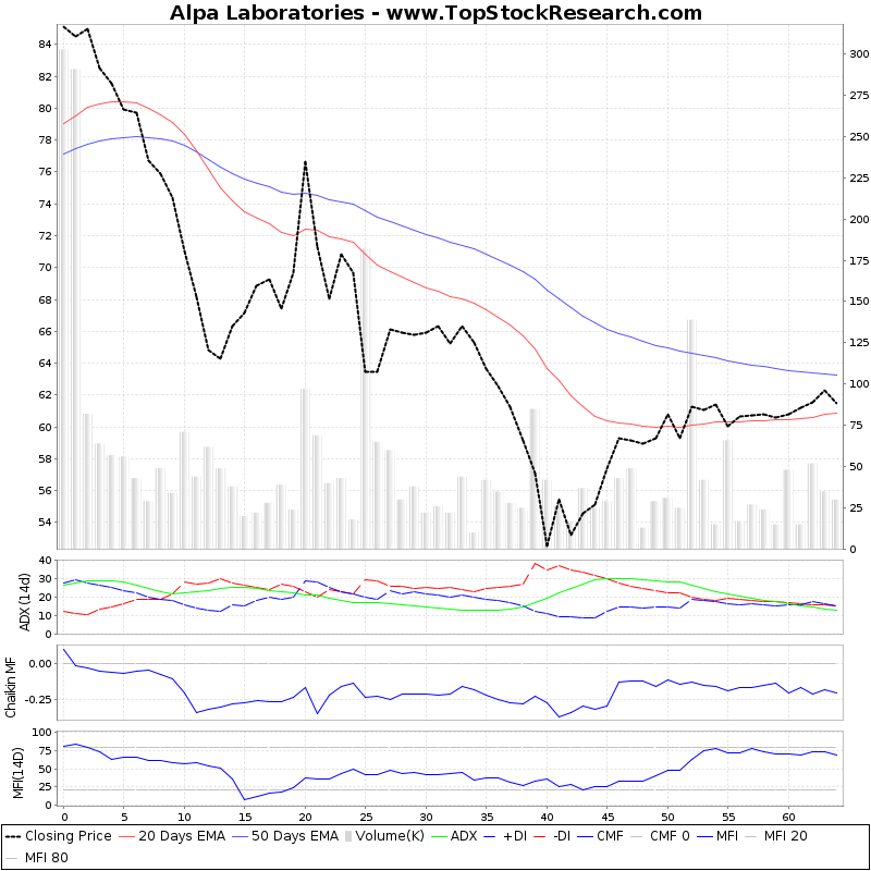ThreeMonthsTechnicalAnalysis Technical Chart for Alpa Laboratories