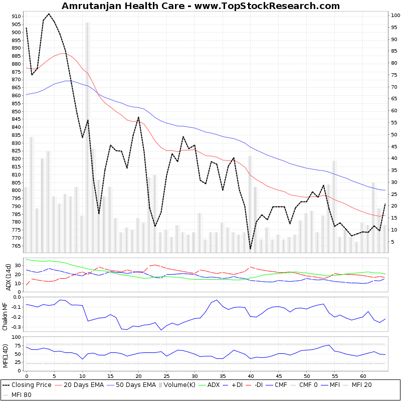 ThreeMonthsTechnicalAnalysis Technical Chart for Amrutanjan Health Care