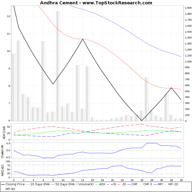 ThreeMonthsTechnicalAnalysis Technical Chart for Andhra Cement