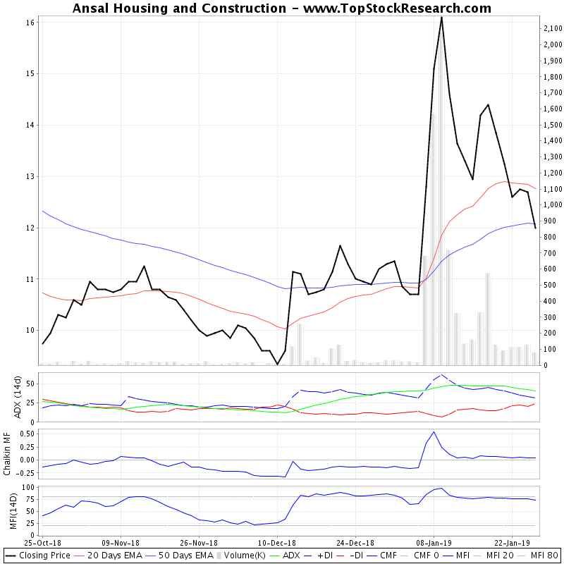 ThreeMonthsTechnicalAnalysis Technical Chart for Ansal Housing and Construction