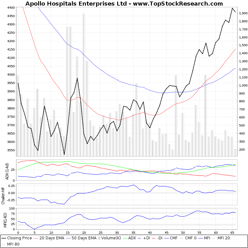 ThreeMonthsTechnicalAnalysis Technical Chart for Apollo Hospitals Enterprises Ltd