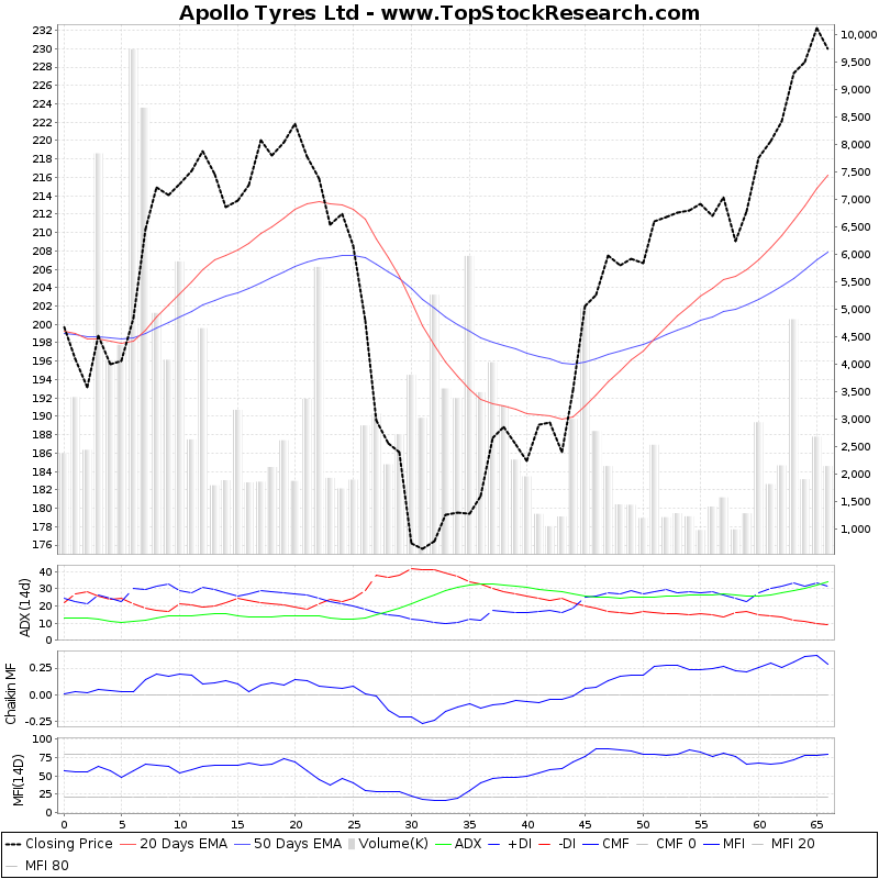 ThreeMonthsTechnicalAnalysis Technical Chart for Apollo Tyres Ltd