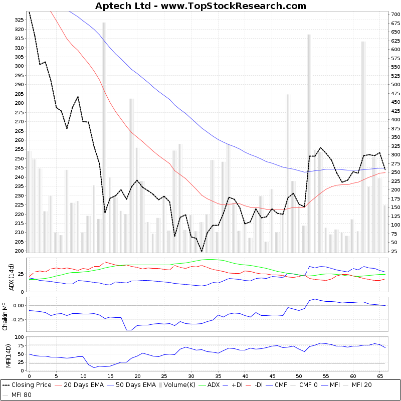 ThreeMonthsTechnicalAnalysis Technical Chart for Aptech Ltd