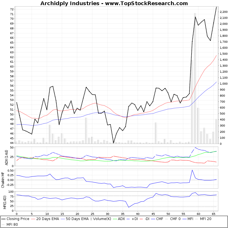 ThreeMonthsTechnicalAnalysis Technical Chart for Archidply Industries