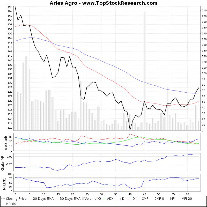ThreeMonthsTechnicalAnalysis Technical Chart for Aries Agro