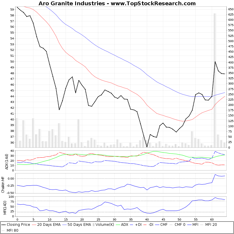 ThreeMonthsTechnicalAnalysis Technical Chart for Aro Granite Industries