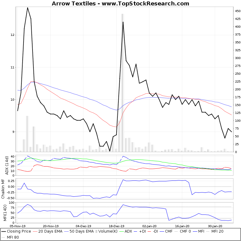 ThreeMonthsTechnicalAnalysis Technical Chart for Arrow Textiles
