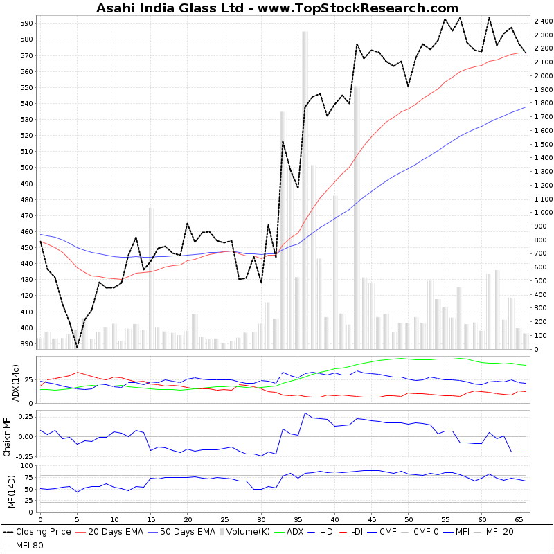 ThreeMonthsTechnicalAnalysis Technical Chart for Asahi India Glass Ltd