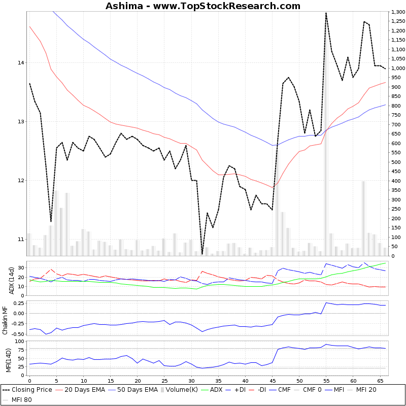 ThreeMonthsTechnicalAnalysis Technical Chart for Ashima
