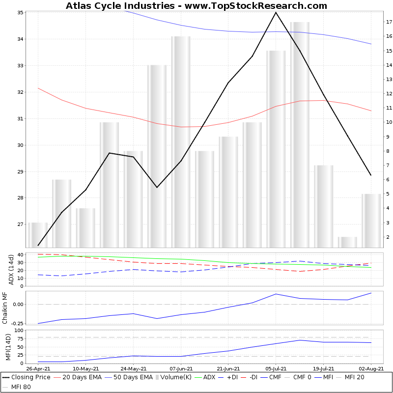 ThreeMonthsTechnicalAnalysis Technical Chart for Atlas Cycle Industries