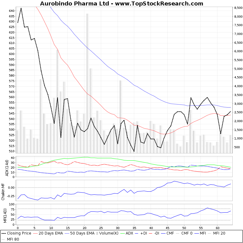ThreeMonthsTechnicalAnalysis Technical Chart for Aurobindo Pharma Ltd